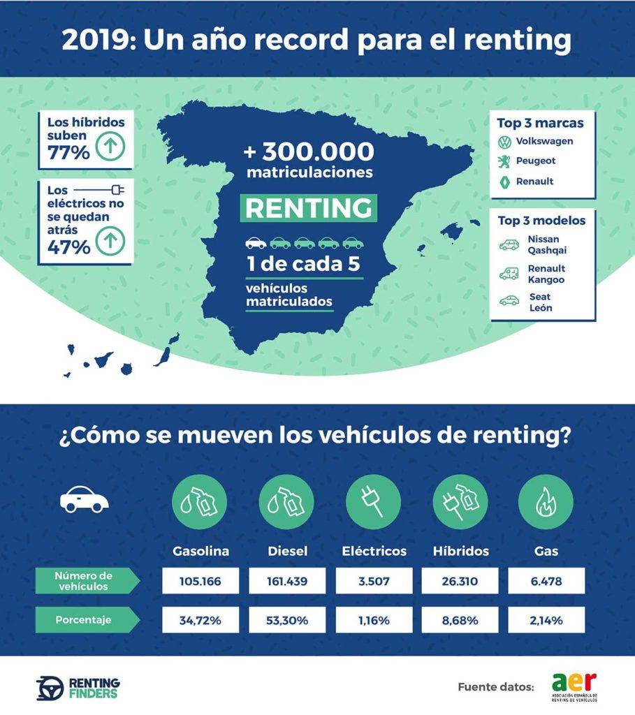 Infografía renting 2019